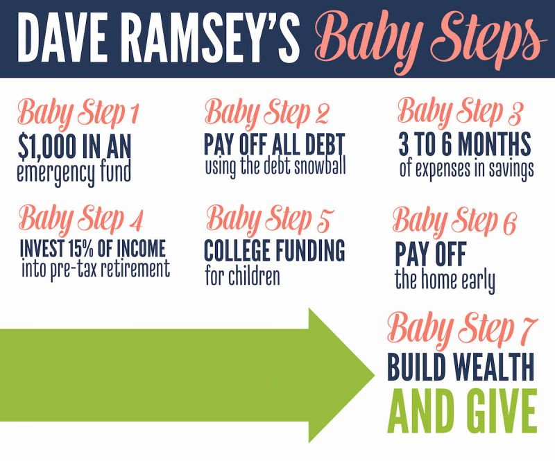 Worksheets Dave Ramsey Financial Peace Worksheets why we love financial peace university baby steps horizontal2 dave ramseys steps