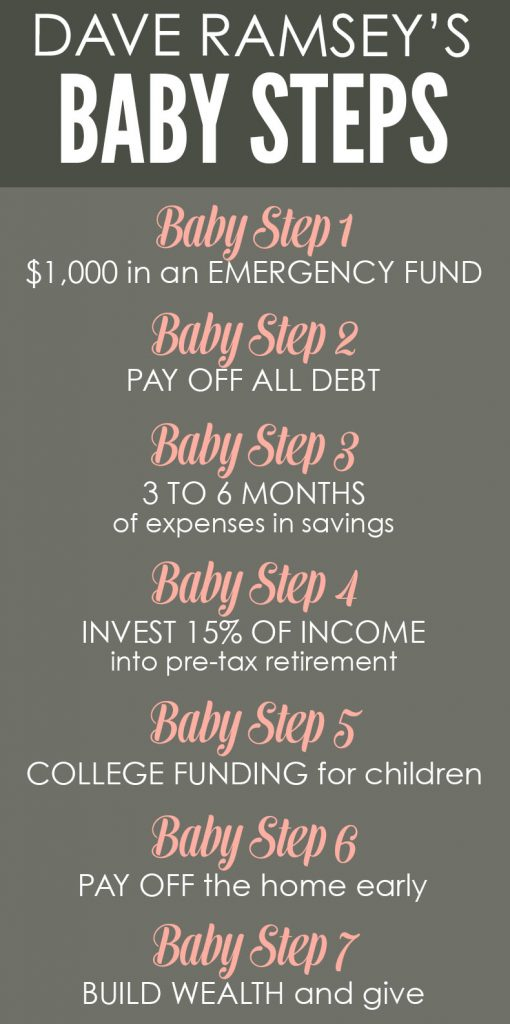 Dave Ramsey's baby steps for financial peace | Crazy Together blog