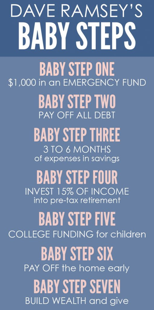 Dave Ramsey's Baby Steps - the secret to a debt-free life! | Crazy Together Blog #daveramsey #babysteps #financialpeace #financialpeaceuniversity