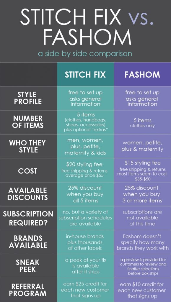 Cheaper than Stitch Fix | A comparison of Stitch Fix vs. Fashom | #stitchfix #fashion | Crazy Together blog